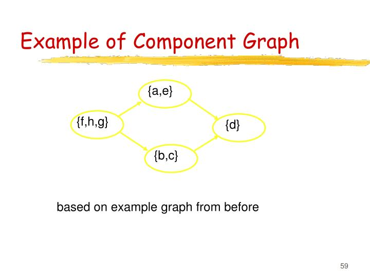 Example of Component Graph