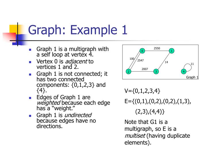 Graph: Example 1