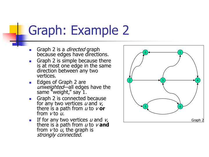 Graph: Example 2