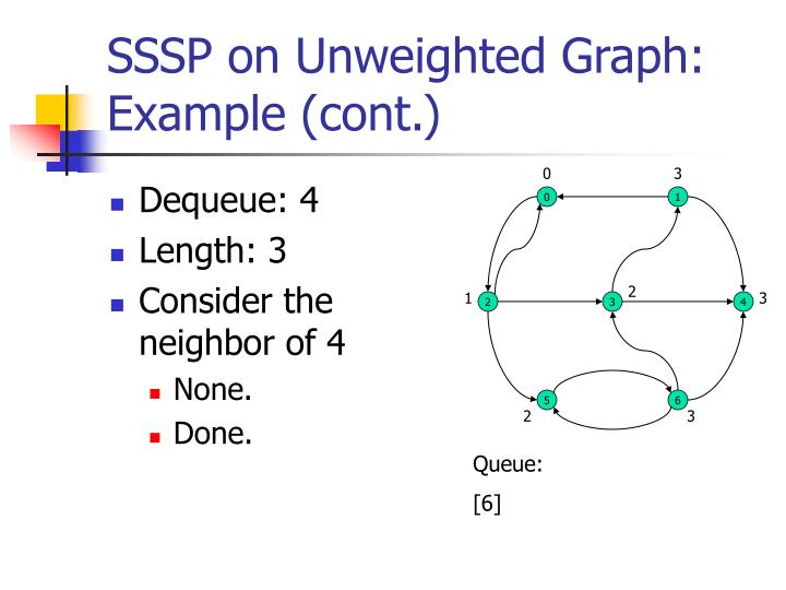 SSSP on Unweighted Graph: Example (cont.)