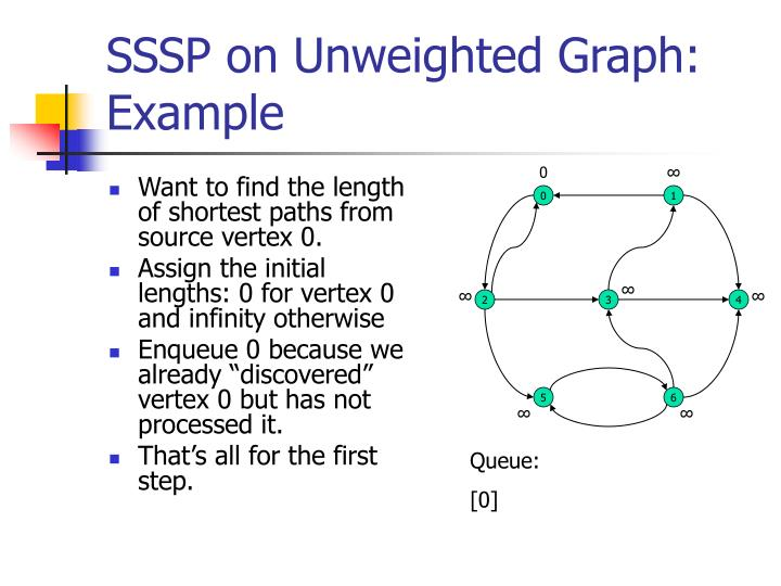 SSSP on Unweighted Graph: Example