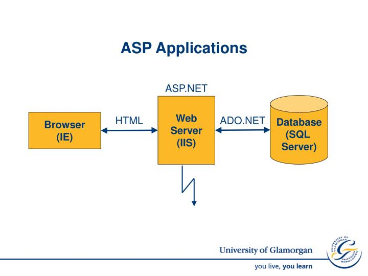 ASP Applications