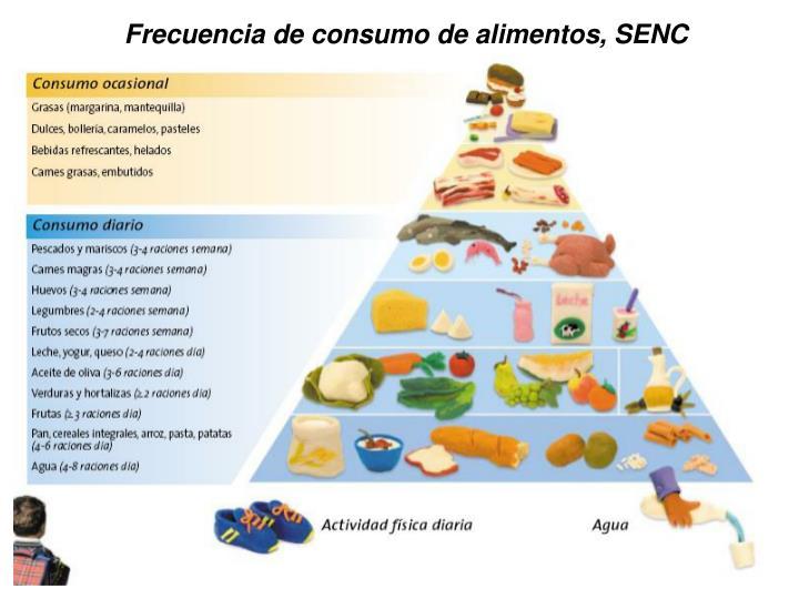 Frecuencia de consumo de alimentos, SENC