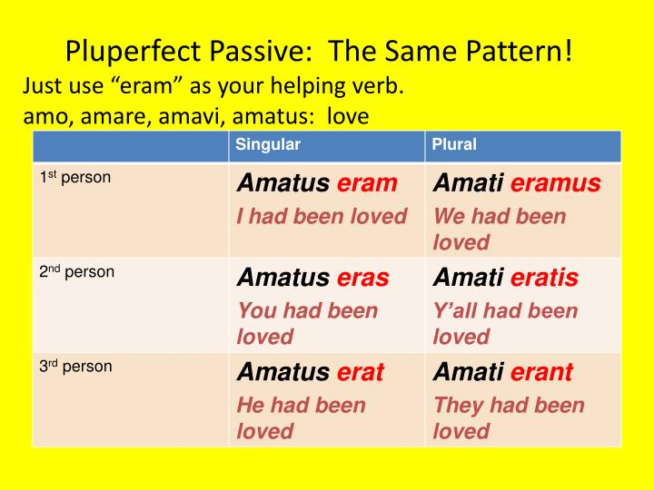 Pluperfect Passive:  The Same Pattern!