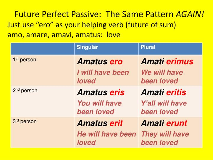 Future Perfect Passive:  The Same Pattern