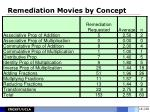 remediation movies by concept