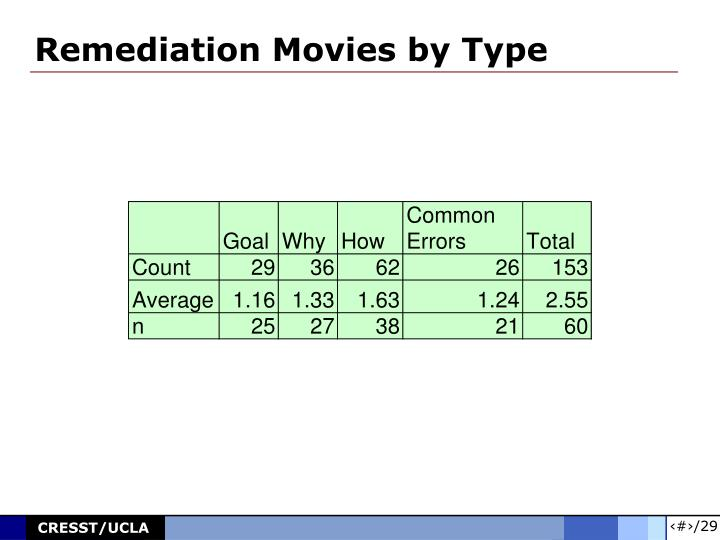 Remediation Movies by Type