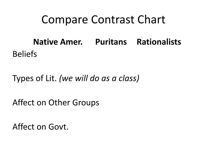 Compare Contrast Chart