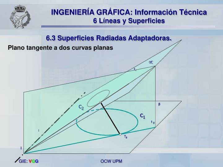 Plano tangente a dos curvas planas