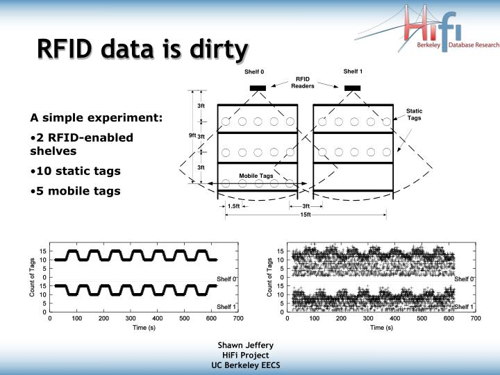 Rfid data is dirty