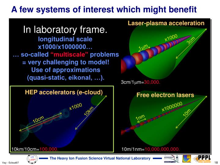 A few systems of interest which might benefit
