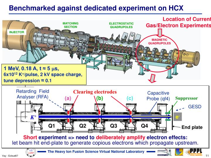 Benchmarked against dedicated experiment on HCX