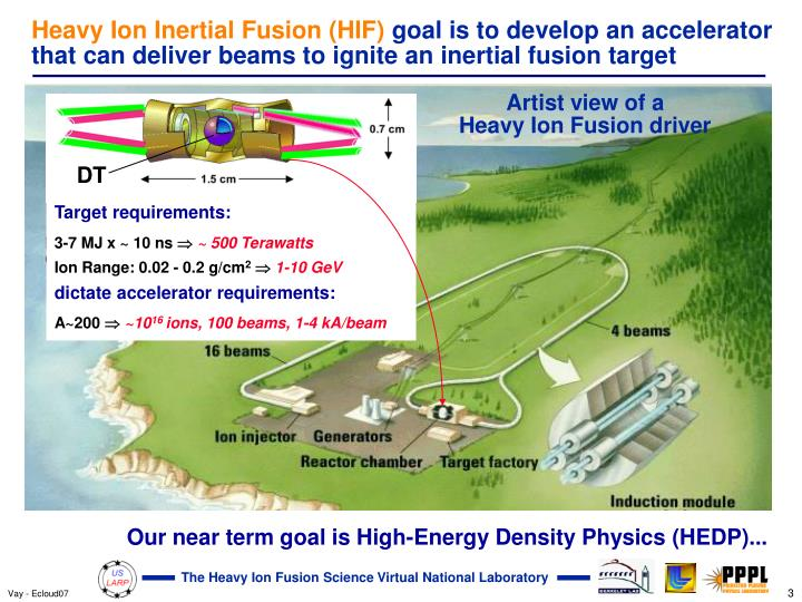 Heavy Ion Inertial Fusion (HIF)