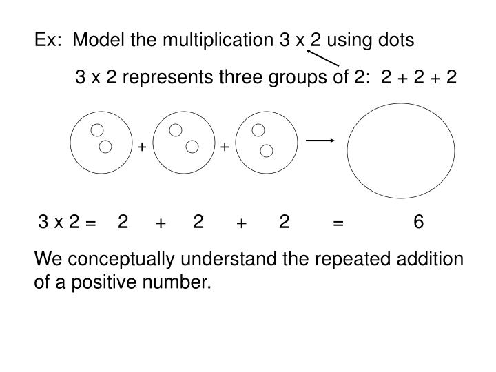 Ex:  Model the multiplication 3 x 2 using dots