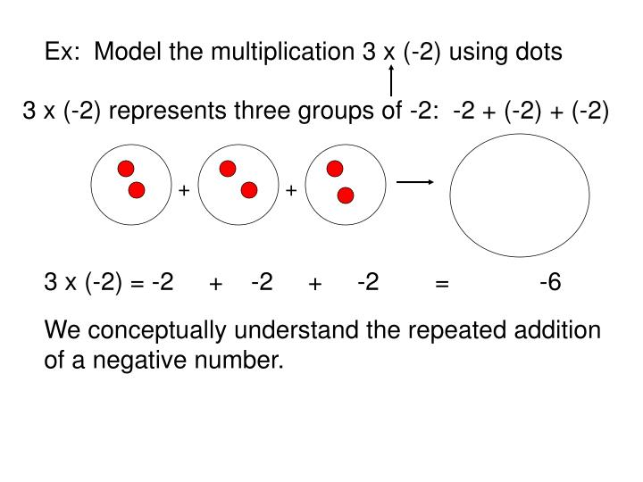 Ex:  Model the multiplication 3 x (-2) using dots
