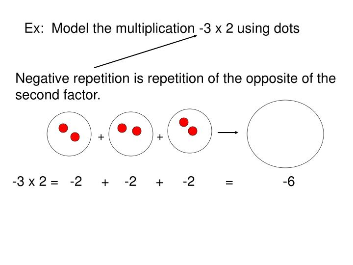 Ex:  Model the multiplication -3 x 2 using dots