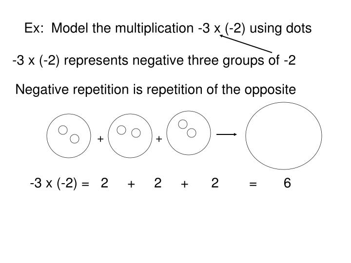Ex:  Model the multiplication -3 x (-2) using dots