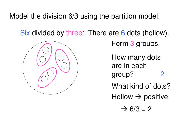 Model the division 6/3 using the partition model.