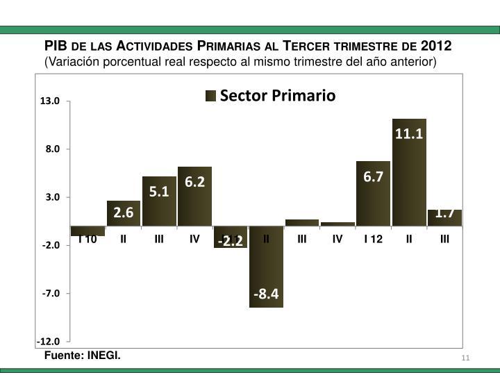 PIB de las Actividades Primarias