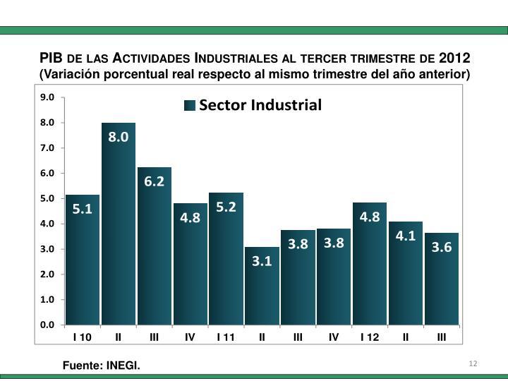 PIB de las Actividades
