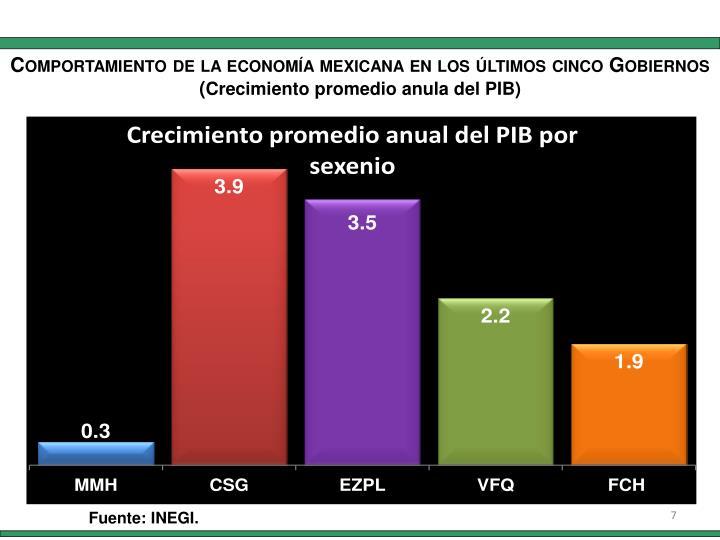 Comportamiento de la economía mexicana en los últimos cinco Gobiernos