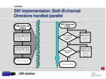 sw implementation both b channel directions handled parallel