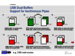 usb dual buffers support for isochronous pipes