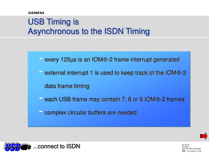 USB Timing is