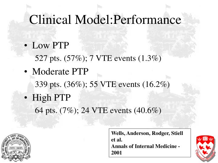 Clinical Model:Performance