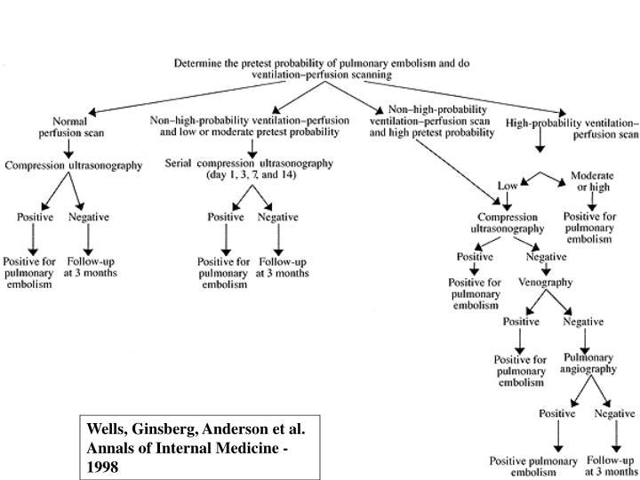 Wells, Ginsberg, Anderson et al.