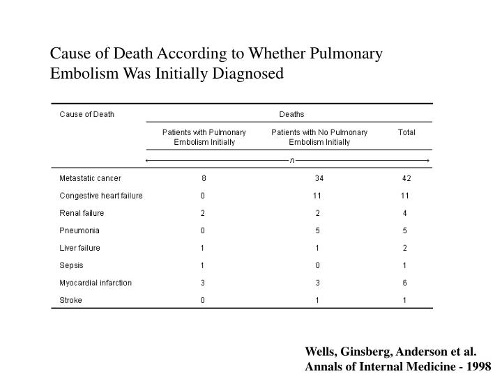 Cause of Death According to Whether Pulmonary