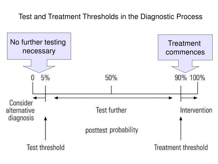 Test and Treatment Thresholds in the Diagnostic Process
