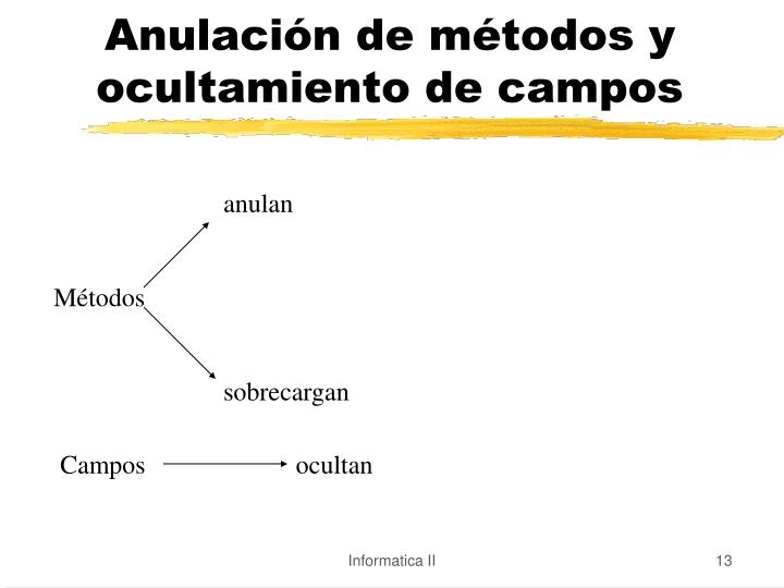 Anulación de métodos y ocultamiento de campos