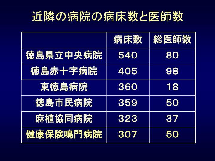 近隣の病院の病床数と医師数