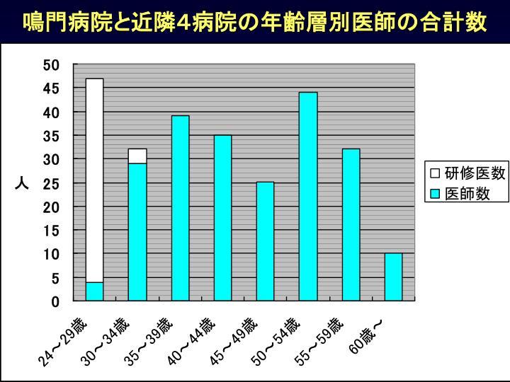 鳴門病院と近隣4病院の年齢層別医師の合計数