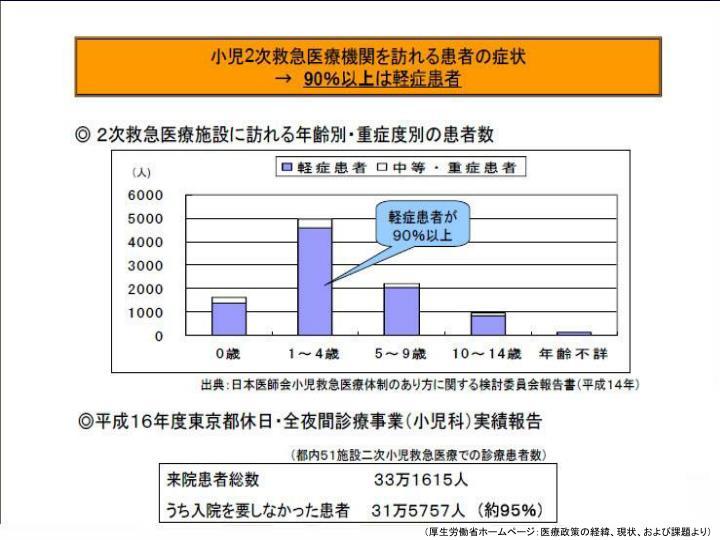 (厚生労働省ホームページ:医療政策の経緯、現状、および課題より)