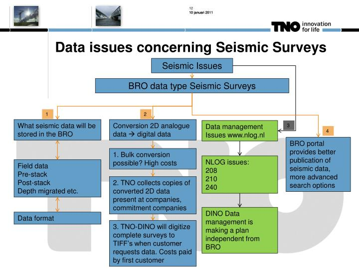Data issues concerning Seismic Surveys