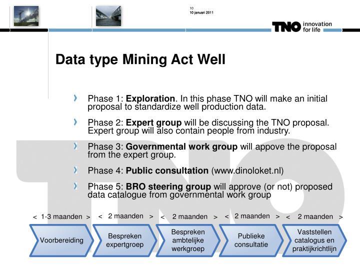 Data type Mining Act Well
