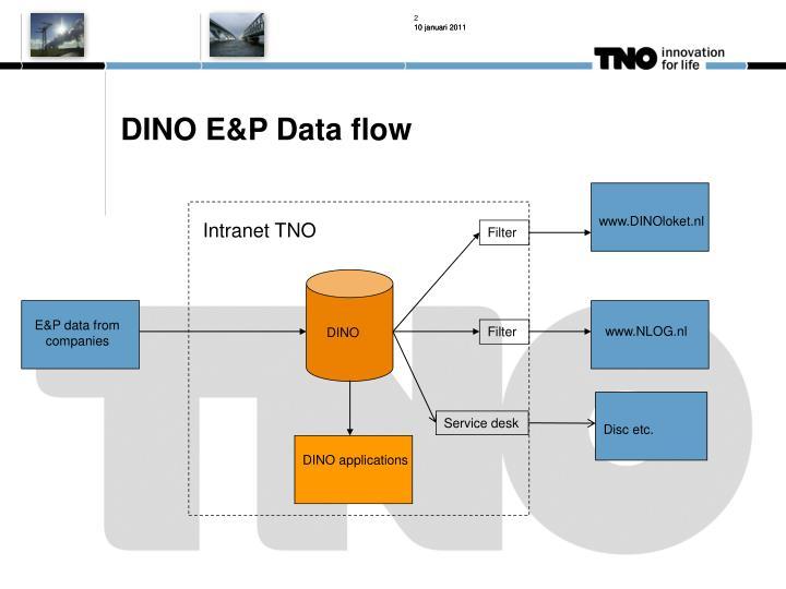 DINO E&P Data flow