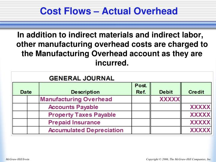 Cost Flows – Actual Overhead