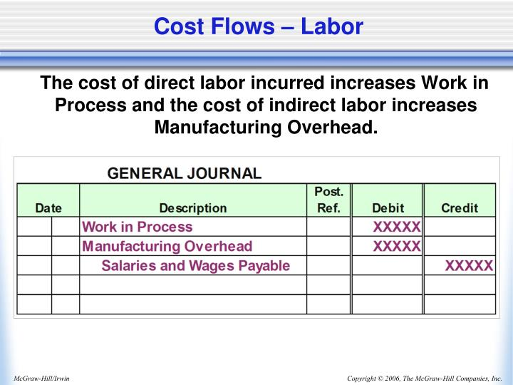 Cost Flows – Labor