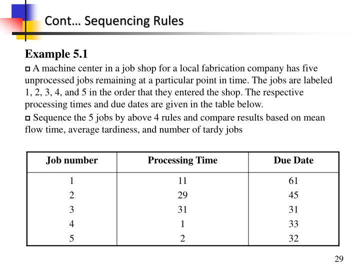 Cont… Sequencing