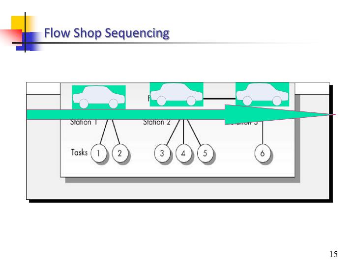 Flow Shop Sequencing