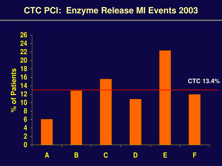 CTC PCI:  Enzyme Release MI Events 2003