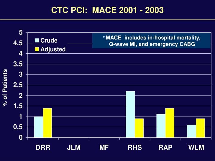 CTC PCI:  MACE 2001 - 2003