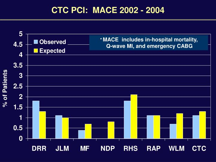 CTC PCI:  MACE 2002 - 2004