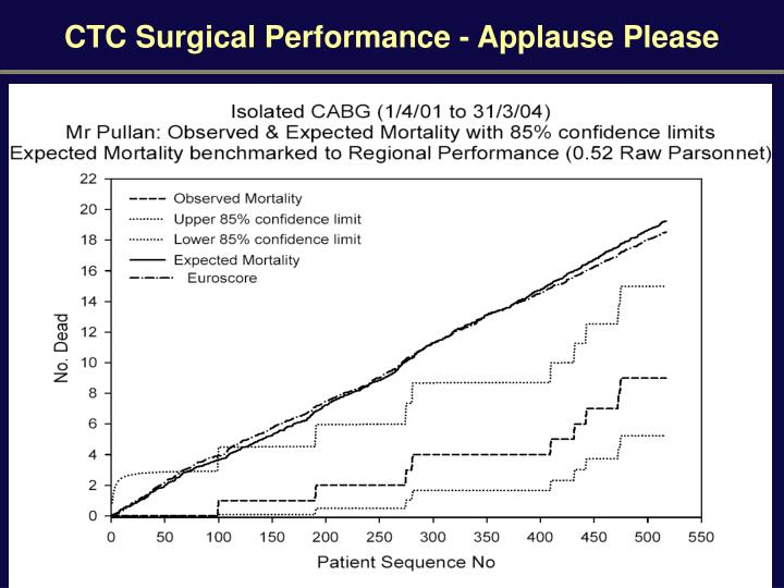 CTC Surgical Performance - Applause Please