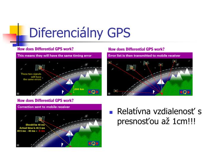 Diferenciálny GPS