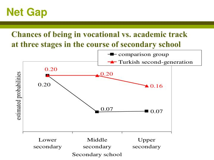 Chances of being in vocational vs. academic track at three stages in the course of secondary school