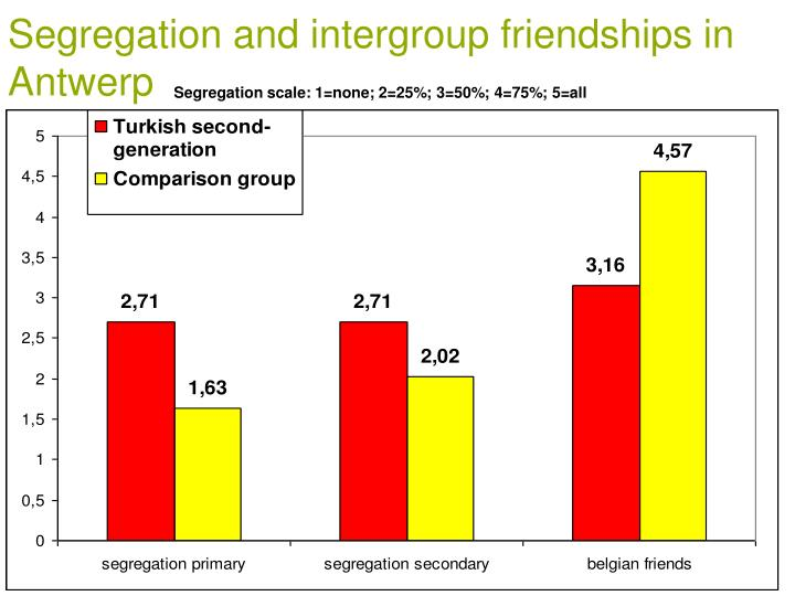 Segregation and intergroup friendships in Antwerp